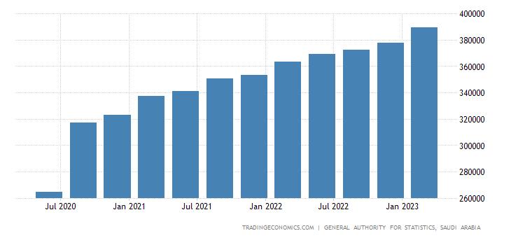Saudi Arabia Consumer Spending