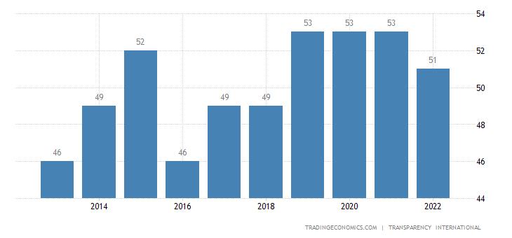 Saudi Arabia Corruption Index