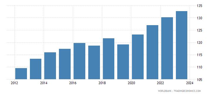 saudi arabia cpi price nominal seas adj  wb data