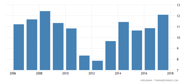 saudi arabia credit to government and state owned enterprises to gdp percent wb data