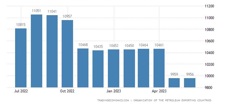 Saudi Arabia Crude Oil Production