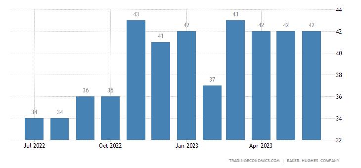 Saudi Arabia Crude Oil Rigs