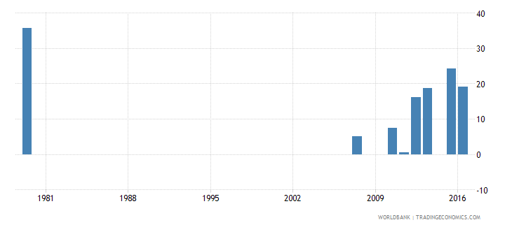 saudi arabia cumulative drop out rate to the last grade of lower secondary general education female percent wb data