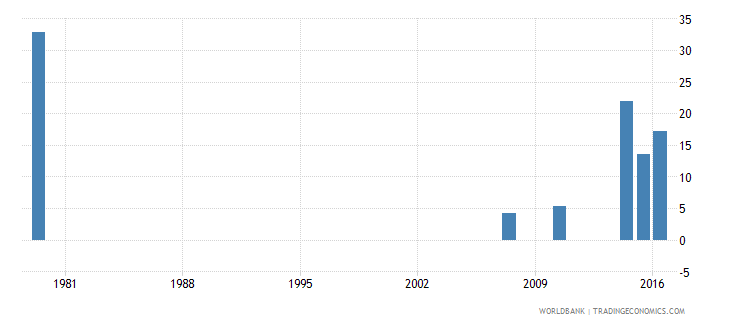 saudi arabia cumulative drop out rate to the last grade of lower secondary general education male percent wb data