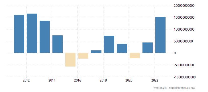 saudi arabia current account balance bop us dollar wb data
