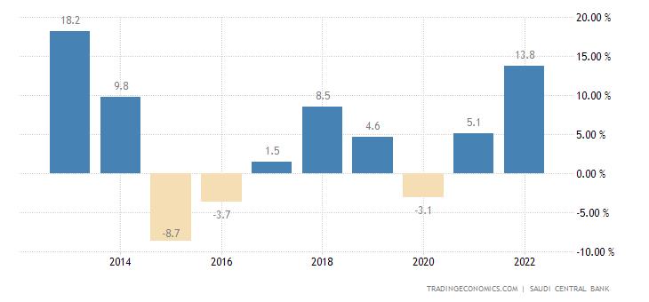 Saudi Arabia Current Account to GDP