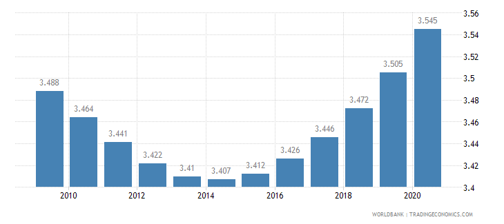 saudi arabia death rate crude per 1 000 people wb data
