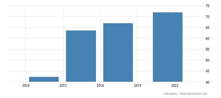 saudi arabia debit card percent age 15 wb data
