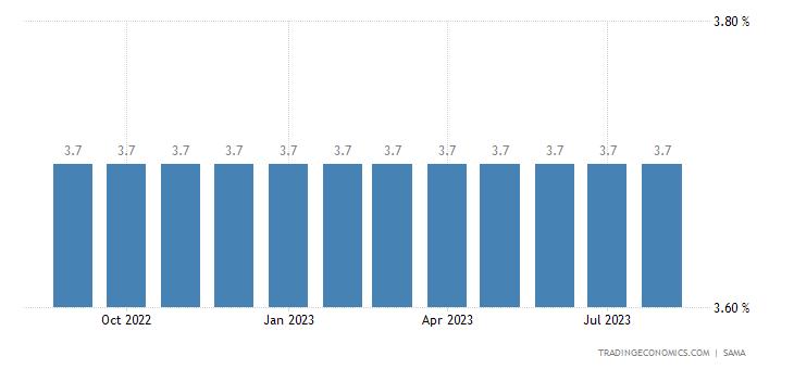 Deposit Interest Rate in Saudi Arabia