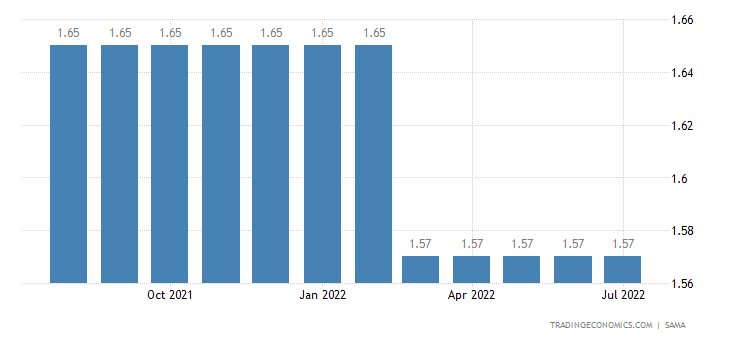 Cash 1 Year Deposit Interest Rate in Saudi Arabia