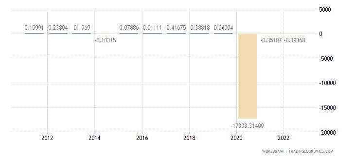 saudi arabia discrepancy in expenditure estimate of gdp constant lcu wb data