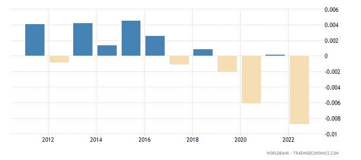 saudi arabia discrepancy in expenditure estimate of gdp current lcu wb data