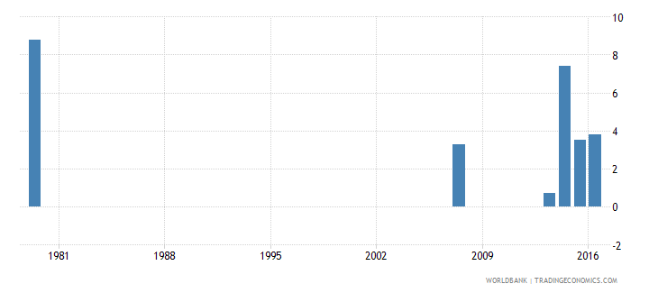 saudi arabia drop out rate from grade 2 of primary education female percent wb data
