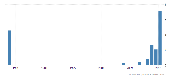 saudi arabia drop out rate from grade 3 of primary education both sexes percent wb data