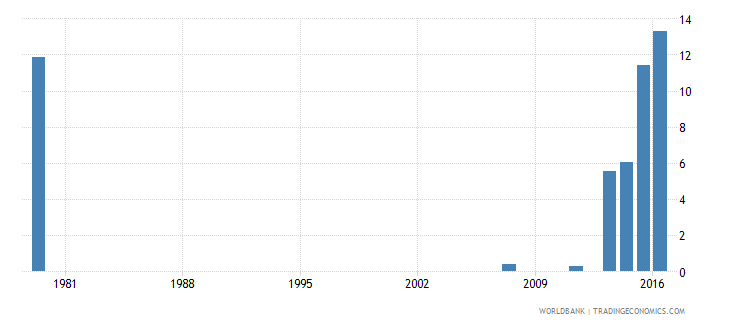 saudi arabia drop out rate from grade 4 of primary education both sexes percent wb data
