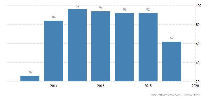 Ease of Doing Business in Saudi Arabia