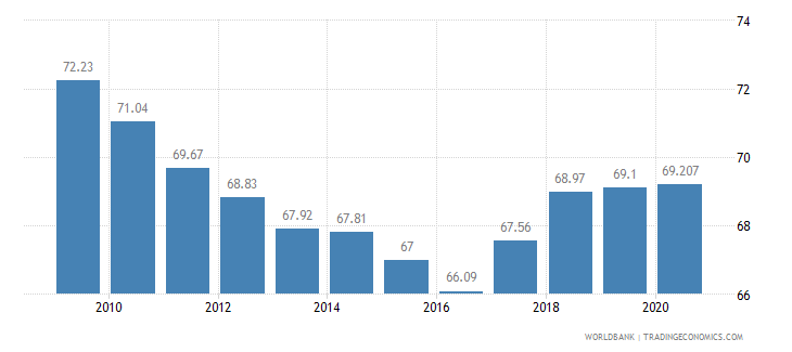 saudi arabia employees services male percent of male employment wb data
