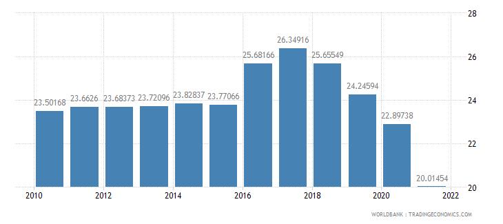 saudi arabia employment in industry percent of total employment wb data