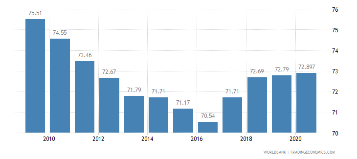 saudi arabia employment in services percent of total employment wb data