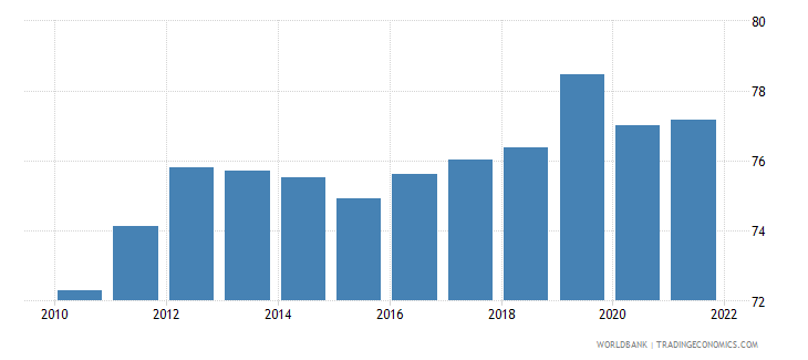 saudi arabia employment to population ratio 15 plus  male percent wb data