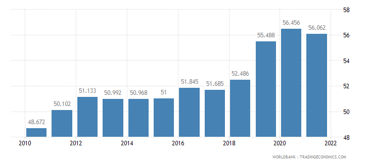 saudi arabia employment to population ratio 15 plus  total percent wb data