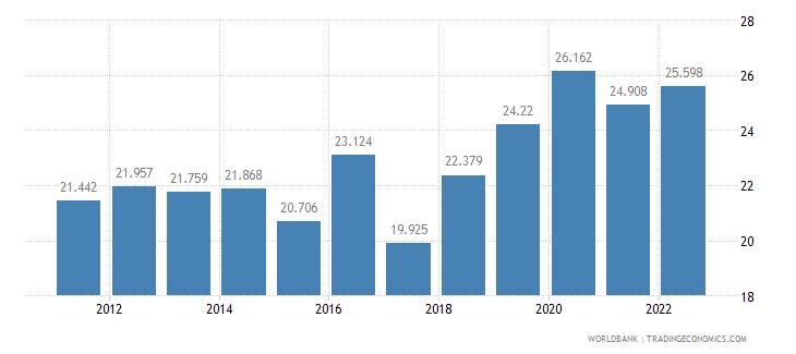 saudi arabia employment to population ratio ages 15 24 male percent wb data