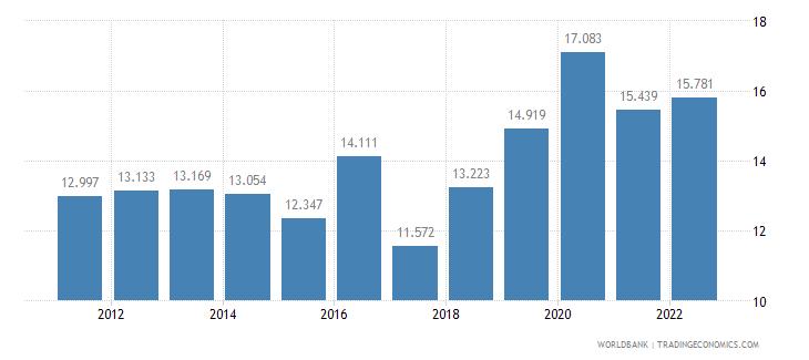 saudi arabia employment to population ratio ages 15 24 total percent wb data
