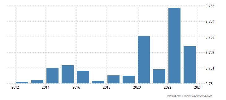saudi arabia exchange rate old lcu per usd extended forward period average wb data