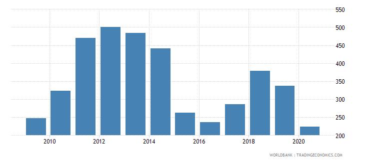 saudi arabia export value index 2000  100 wb data