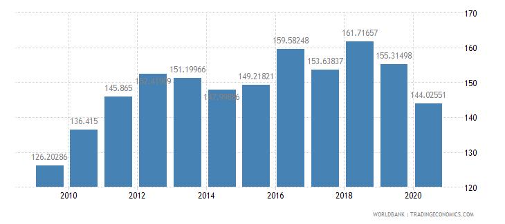 saudi arabia export volume index 2000  100 wb data