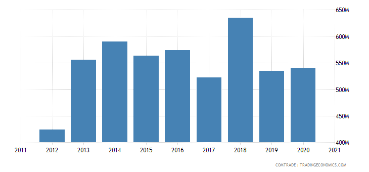 saudi arabia exports algeria