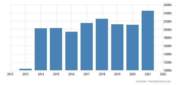 saudi arabia exports aluminum