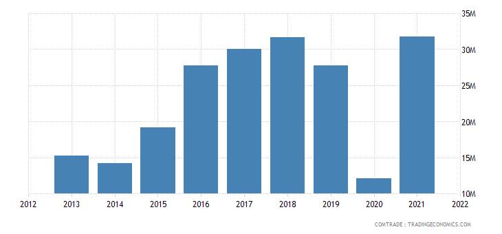 saudi arabia exports angola