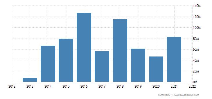 saudi arabia exports argentina