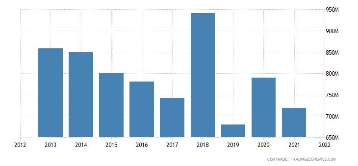 saudi arabia exports articles iron steel