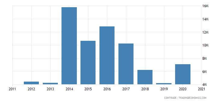 saudi arabia exports austria