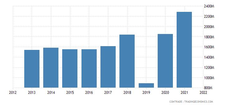 saudi arabia exports bahrain