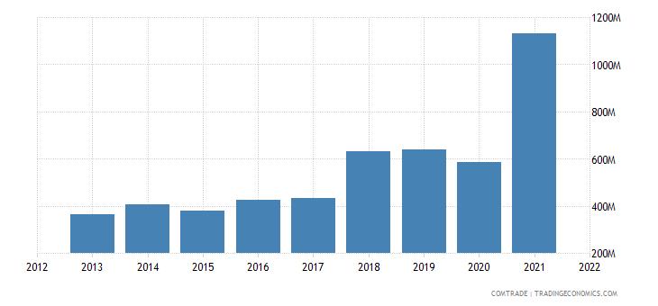 saudi arabia exports bangladesh
