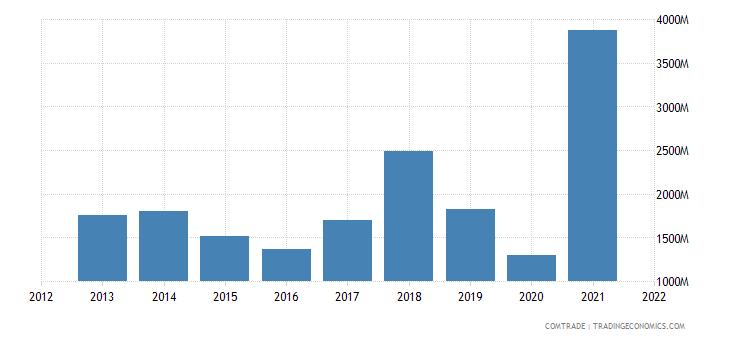 saudi arabia exports belgium