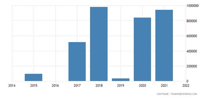 saudi arabia exports bolivia