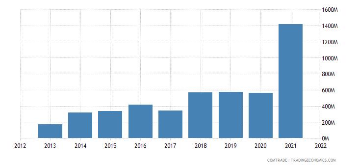 saudi arabia exports brazil