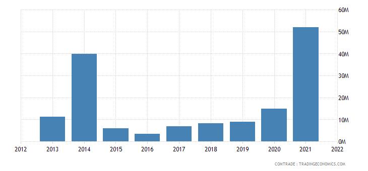 saudi arabia exports bulgaria