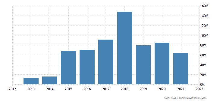 saudi arabia exports canada