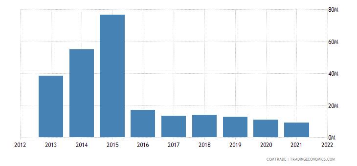 saudi arabia exports chile