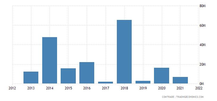 saudi arabia exports china aluminum