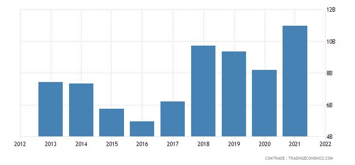 saudi arabia exports china