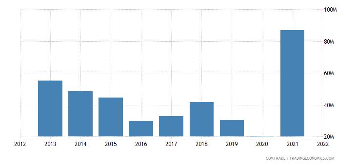 saudi arabia exports colombia