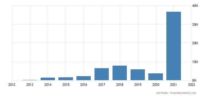 saudi arabia exports cork articles cork