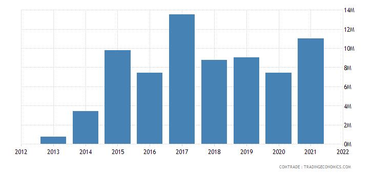 saudi arabia exports czech republic