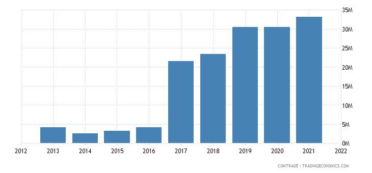 saudi arabia exports denmark